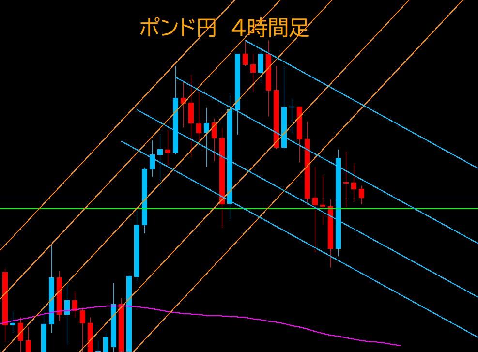 FXポンド円相場分析画像