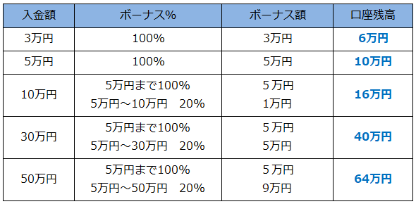 XM入金ボーナス表